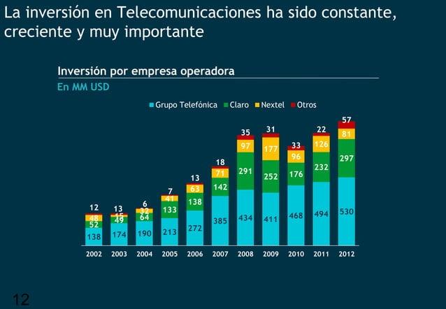 12 La inversión en Telecomunicaciones ha sido constante, creciente y muy importante 138 174 190 213 272 385 434 411 468 49...