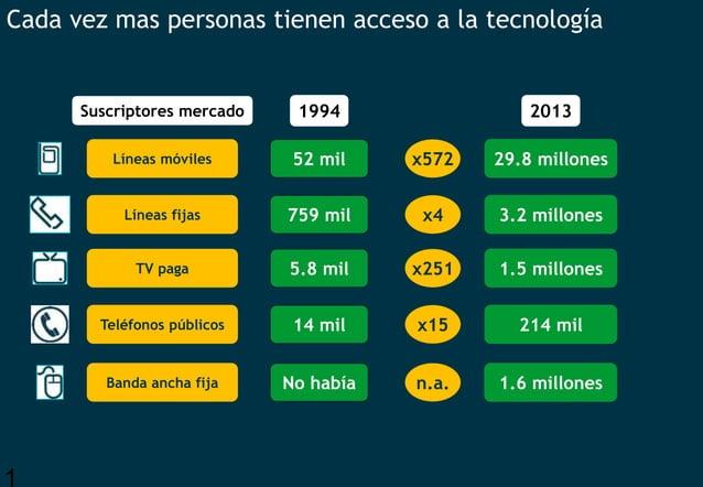1 Cada vez mas personas tienen acceso a la tecnología Suscriptores mercado 1994 No habíaBanda ancha fija n.a. 1.6 millones...