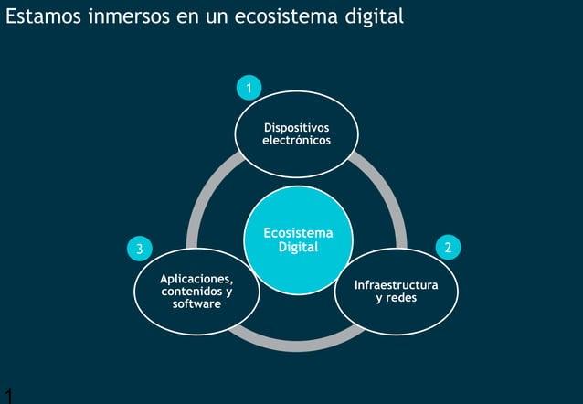 1 Estamos inmersos en un ecosistema digital Ecosistema Digital Dispositivos electrónicos Infraestructura y redes Aplicacio...