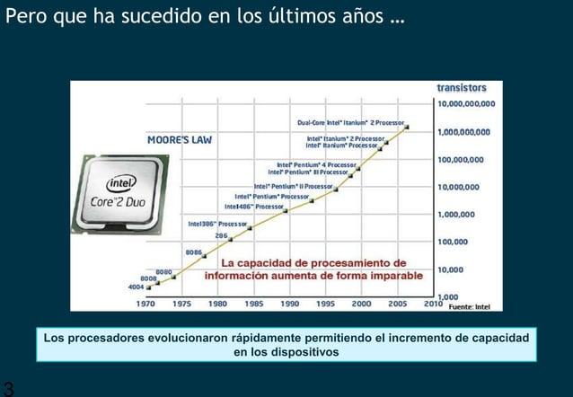 3 Pero que ha sucedido en los últimos años … Los procesadores evolucionaron rápidamente permitiendo el incremento de capac...