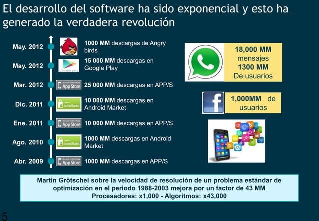 5 El desarrollo del software ha sido exponencial y esto ha generado la verdadera revolución 18,000 MM mensajes 1300 MM De ...