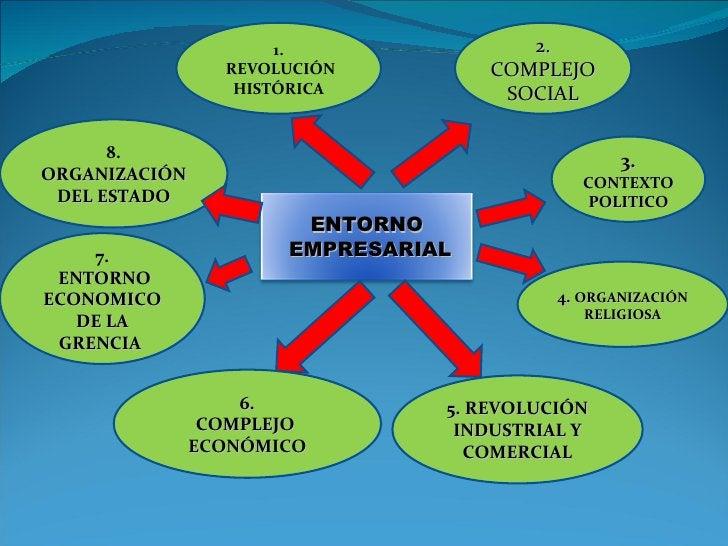 1. REVOLUCIÓN HISTÓRICA 2. COMPLEJO SOCIAL 8.  ORGANIZACIÓN DEL ESTADO 7. ENTORNO ECONOMICO DE LA GRENCIA   3.  CONTEXTO P...