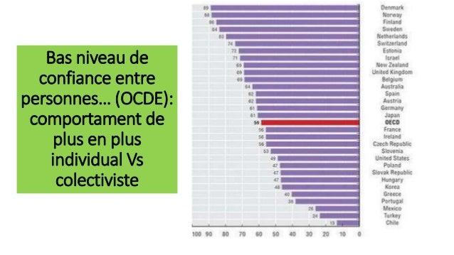 Bas niveau de confiance entre personnes… (OCDE): comportament de plus en plus individual Vs colectiviste