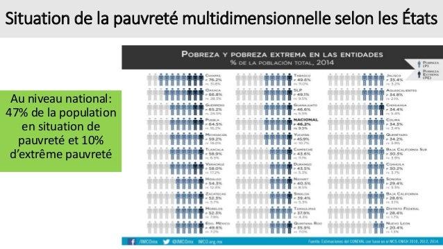 Situation de la pauvreté multidimensionnelle selon les États Au niveau national: 47% de la population en situation de pauv...