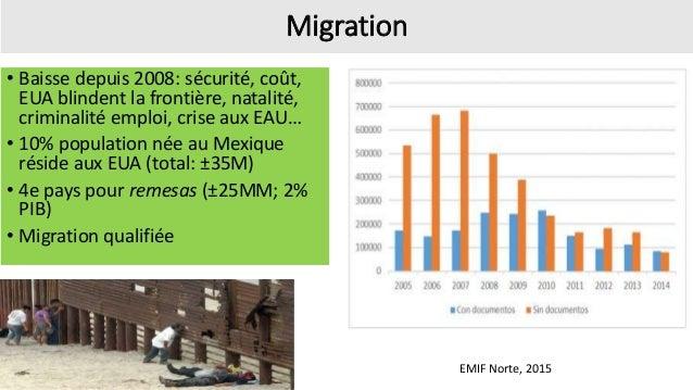 Migration • Baisse depuis 2008: sécurité, coût, EUA blindent la frontière, natalité, criminalité emploi, crise aux EAU… • ...