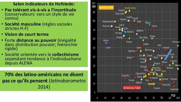 Selon indicateurs de Hofstede: • Pas tolérant vis-à-vis a l'incertitude (conservateurs: vers un style de vie connu) • Soci...
