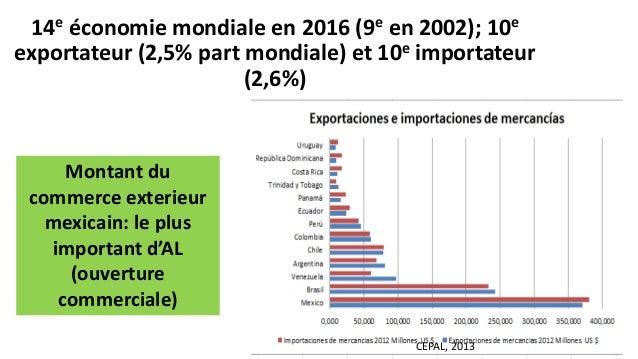 14e économie mondiale en 2016 (9e en 2002); 10e exportateur (2,5% part mondiale) et 10e importateur (2,6%) Montant du comm...