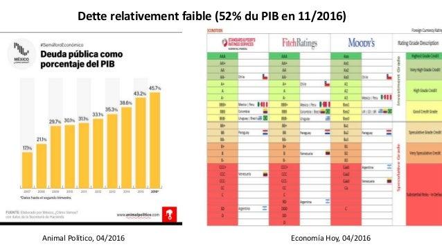 Dette relativement faible (52% du PIB en 11/2016) Economía Hoy, 04/2016Animal Político, 04/2016