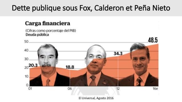 Dette publique sous Fox, Calderon et Peña Nieto El Universal, Agosto 2016