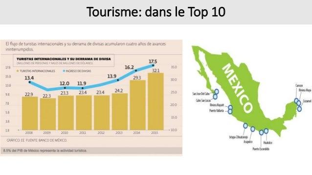 Tourisme: dans le Top 10
