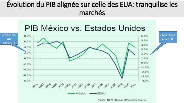 Évolution du PIB alignée sur celle des EUA: tranquilise les marchés Croissance au Mexique Croissance aux EUA