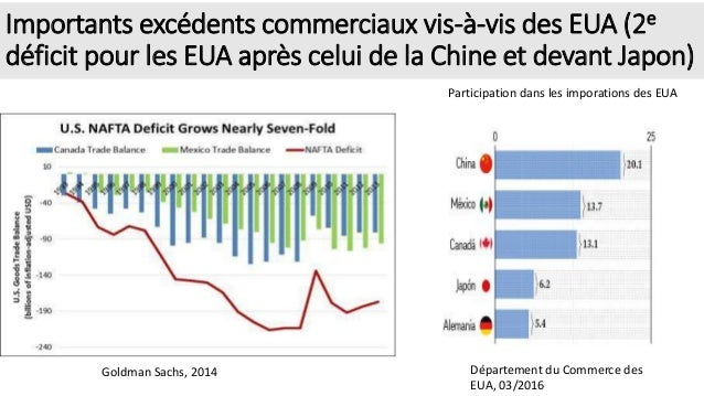 Importants excédents commerciaux vis-à-vis des EUA (2e déficit pour les EUA après celui de la Chine et devant Japon) Parti...