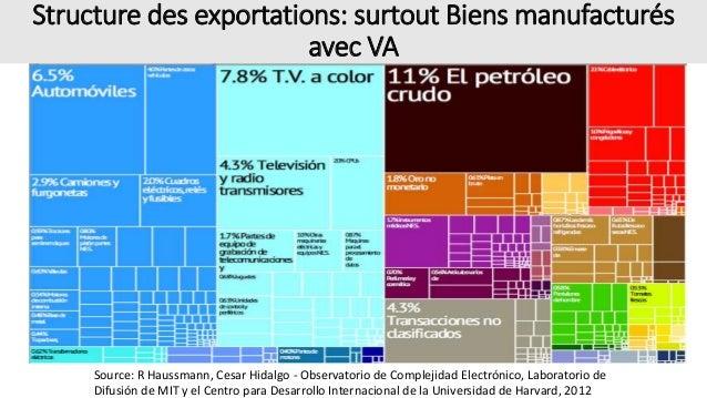 Structure des exportations: surtout Biens manufacturés avec VA Source: R Haussmann, Cesar Hidalgo - Observatorio de Comple...