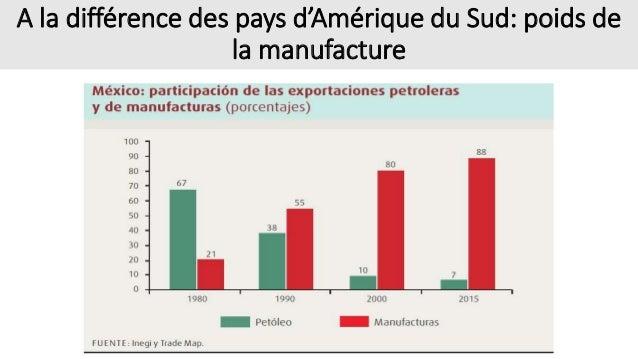 A la différence des pays d'Amérique du Sud: poids de la manufacture