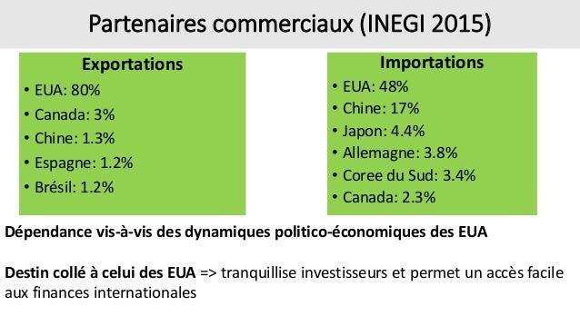 Partenaires commerciaux (INEGI 2015) Exportations • EUA: 80% • Canada: 3% • Chine: 1.3% • Espagne: 1.2% • Brésil: 1.2% Imp...