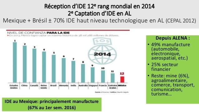 Réception d'IDE 12e rang mondial en 2014 2e Captation d'IDE en AL Mexique + Brésil ± 70% IDE haut niveau technologique en ...