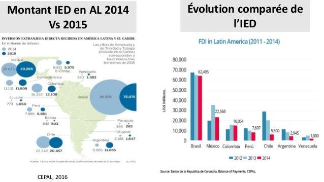 Montant IED en AL 2014 Vs 2015 CEPAL, 2016 Évolution comparée de l'IED