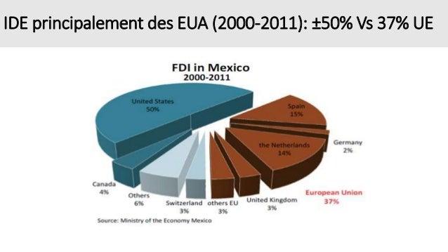 IDE principalement des EUA (2000-2011): ±50% Vs 37% UE