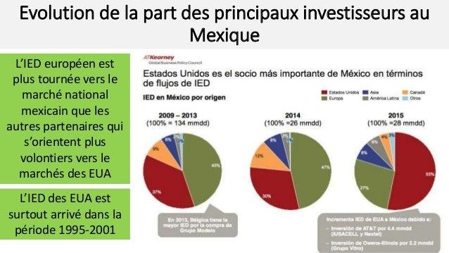 Evolution de la part des principaux investisseurs au Mexique L'IED européen est plus tournée vers le marché national mexic...
