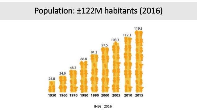 Population: ±122M habitants (2016) INEGI, 2016