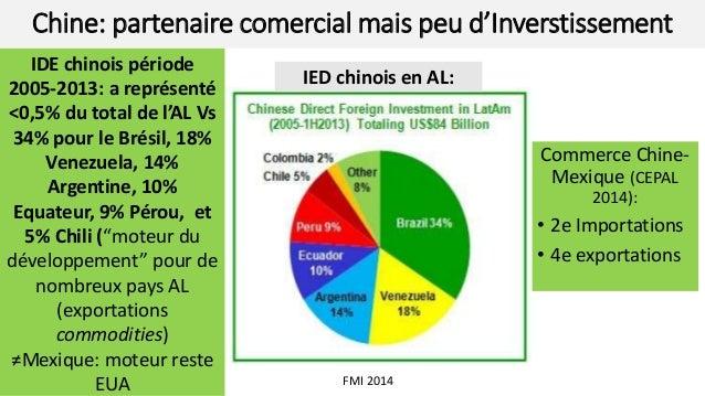 Chine: partenaire comercial mais peu d'Inverstissement Commerce Chine- Mexique (CEPAL 2014): • 2e Importations • 4e export...