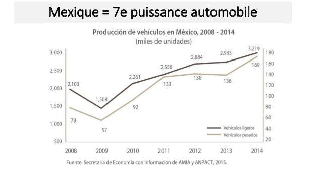 Mexique = 7e puissance automobile