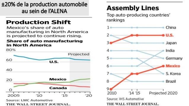 ±20% de la production automobile au sein de l'ALENA