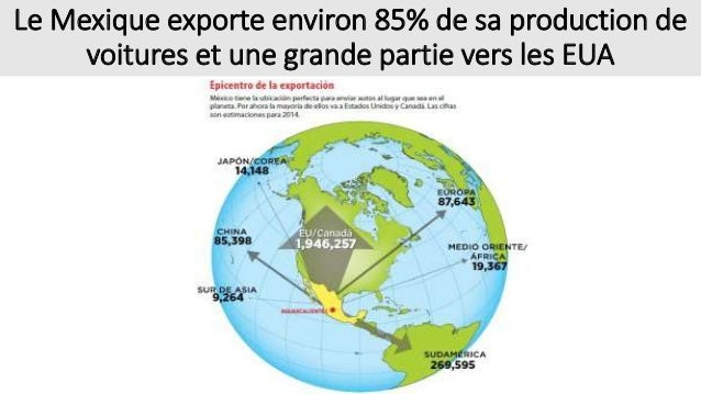Le Mexique exporte environ 85% de sa production de voitures et une grande partie vers les EUA