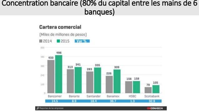 Concentration bancaire (80% du capital entre les mains de 6 banques)