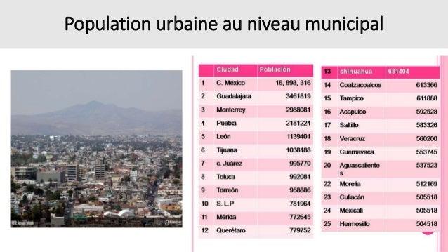 Population urbaine au niveau municipal