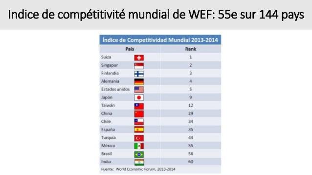 Indice de compétitivité mundial de WEF: 55e sur 144 pays