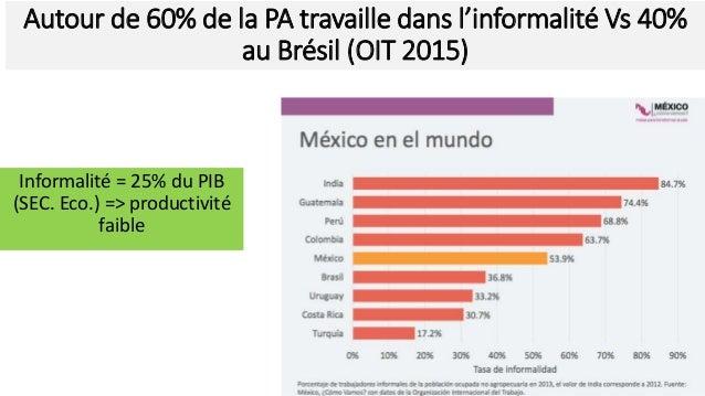 Autour de 60% de la PA travaille dans l'informalité Vs 40% au Brésil (OIT 2015) Informalité = 25% du PIB (SEC. Eco.) => pr...