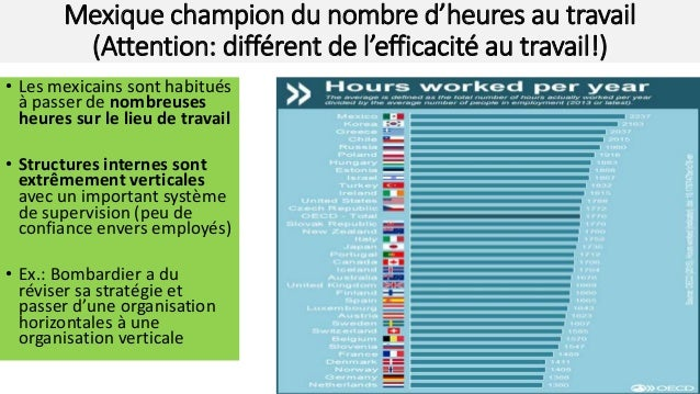 Mexique champion du nombre d'heures au travail (Attention: différent de l'efficacité au travail!) • Les mexicains sont hab...