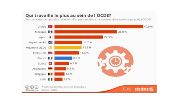 Vacances payées selon les pays Fuente: OIT 2016