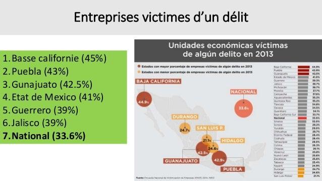 Perception d'insécurité des entreprises 1. Morelos (92%) 2. Etat de Mexico (92%) 3. Guerrero (88%) 4. Tamaulipas (86%) 5. ...