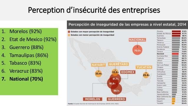 Influence de l'insécurité sur le comportement des entreprises 38% des entreprises ont modifié leur routine du fait de l'in...