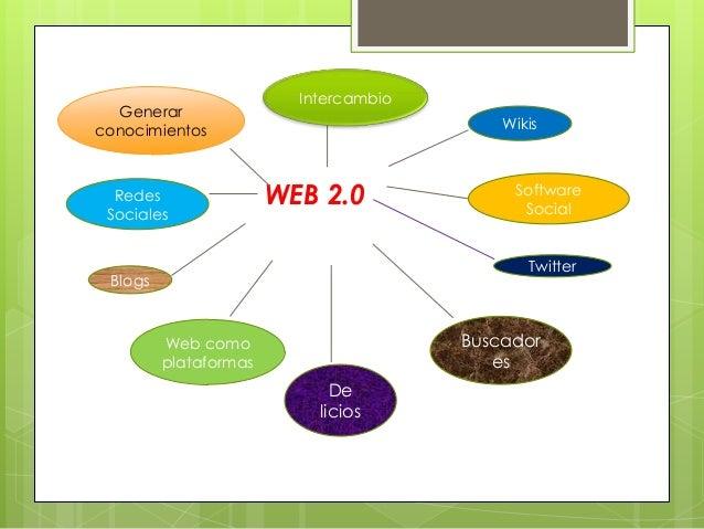 Intercambio  Generarconocimientos                              Wikis  Redes                WEB 2.0              Software  ...