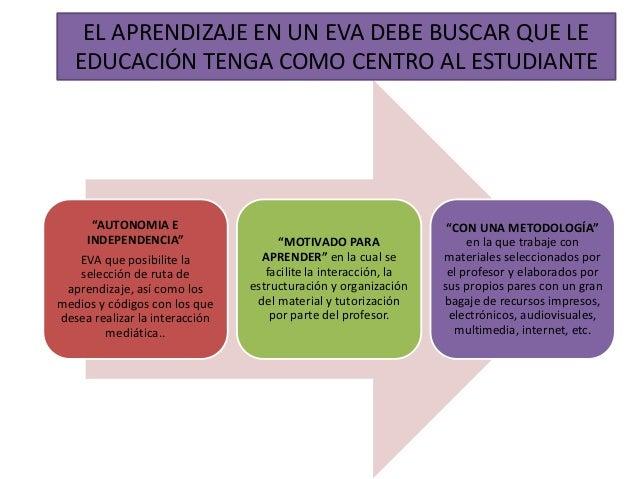 """""""AUTONOMIA E INDEPENDENCIA"""" EVA que posibilite la selección de ruta de aprendizaje, así como los medios y códigos con los ..."""