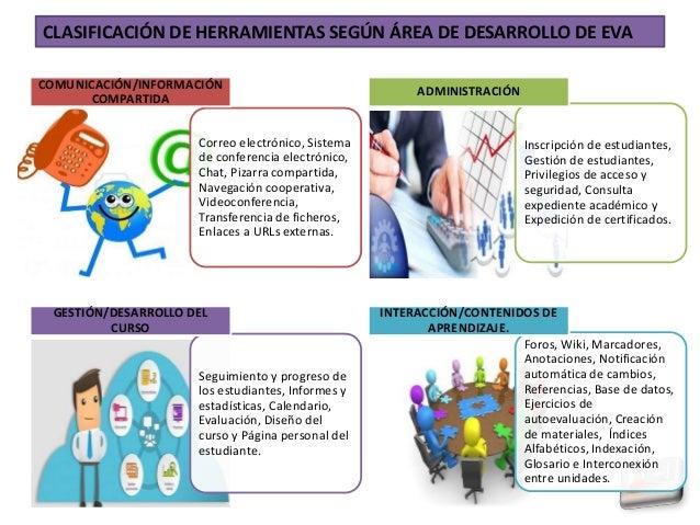 Correo electrónico, Sistema de conferencia electrónico, Chat, Pizarra compartida, Navegación cooperativa, Videoconferencia...