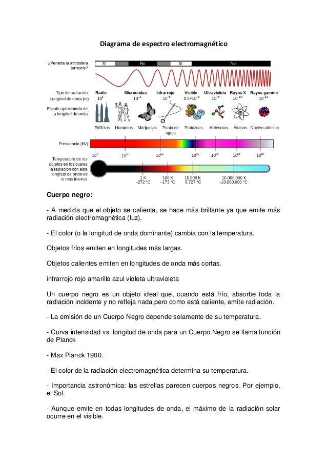 Diagrama de espectro electromagnético Cuerpo negro: - A medida que el objeto se calienta, se hace más brillante ya que emi...