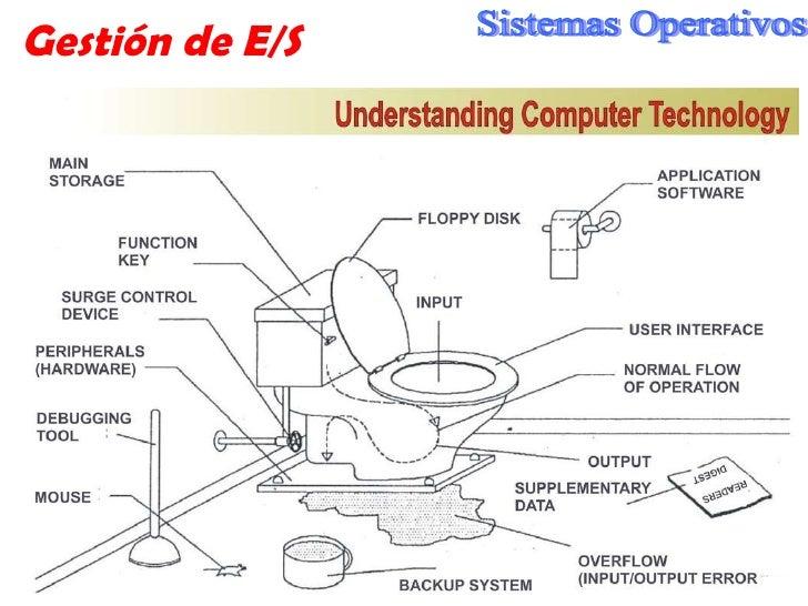 Gestión de E/S