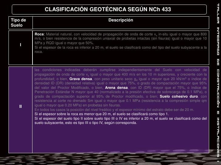 CLASIFICACIÓN GEOTÉCNICA SEGÚN NCh 433<br />Descripción<br />Tipo de Suelo<br />I<br />Roca: Material natural, con velocid...