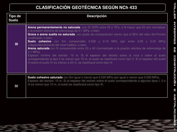 CLASIFICACIÓN GEOTÉCNICA SEGÚN NCh 433<br />Descripción<br />Tipo de Suelo<br />III<br />Arena permanentemente no saturada...