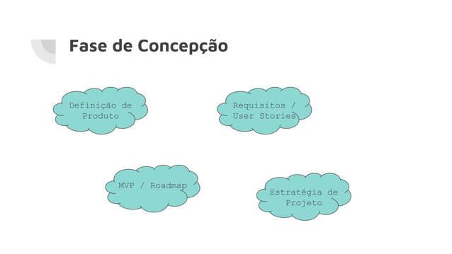 Fase de Concepção Definição de Produto Requisitos / User Stories MVP / Roadmap Estratégia de Projeto