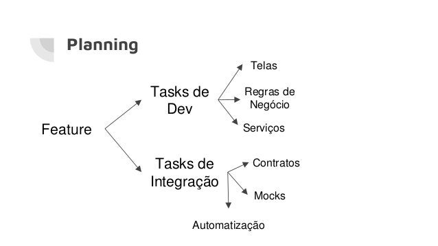 Planning Feature Tasks de Dev Tasks de Integração Telas Regras de Negócio Serviços Contratos Mocks Automatização