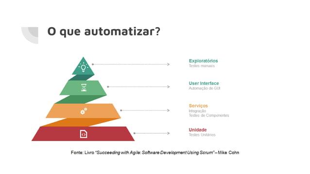 O que automatizar?