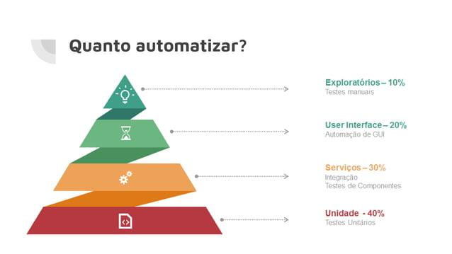 Quanto automatizar?