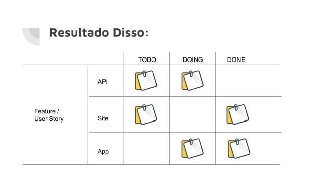 Resultado Disso: Feature / User Story API Site App TODO DOING DONE