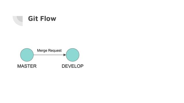 Git Flow MASTER DEVELOP Merge Request