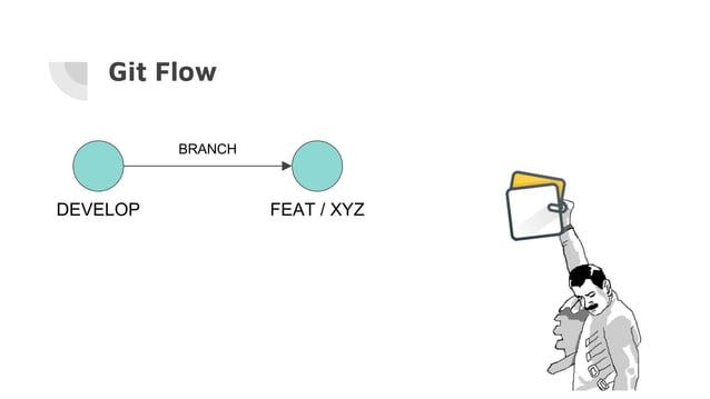 Git Flow DEVELOP FEAT / XYZ BRANCH